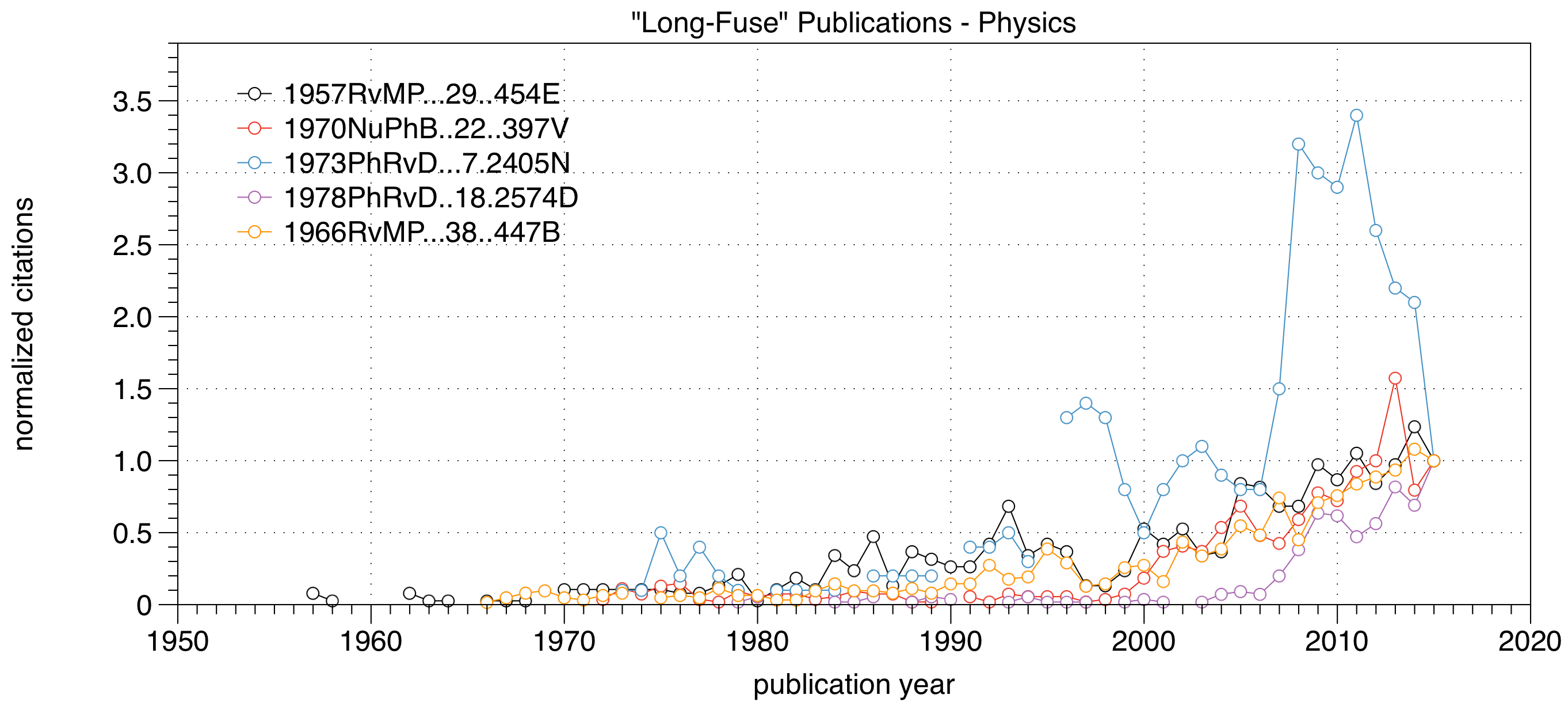 Normalized citations for 5 long-fuse physics papers